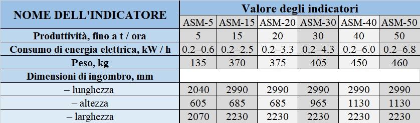 Pulitore Calibratore per Sementi e Cereali ASM 5 t/h in vendita - foto 7