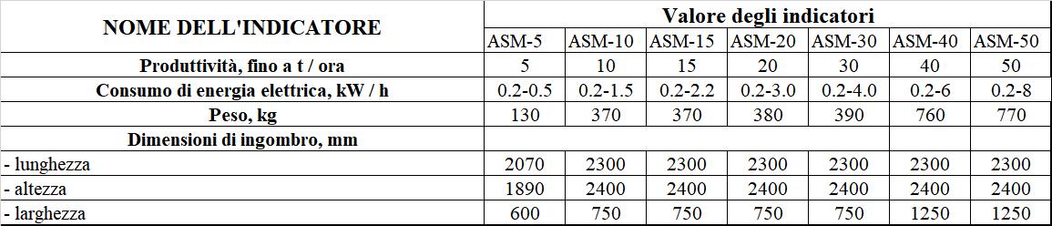 Detergente per cereali / Separatore aerodinamico ASM-15 in vendita - foto 6